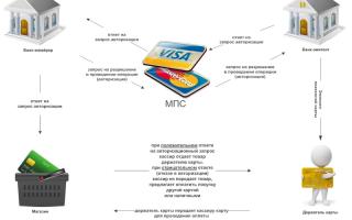 Что такое транзакция по банковской карте сбербанка
